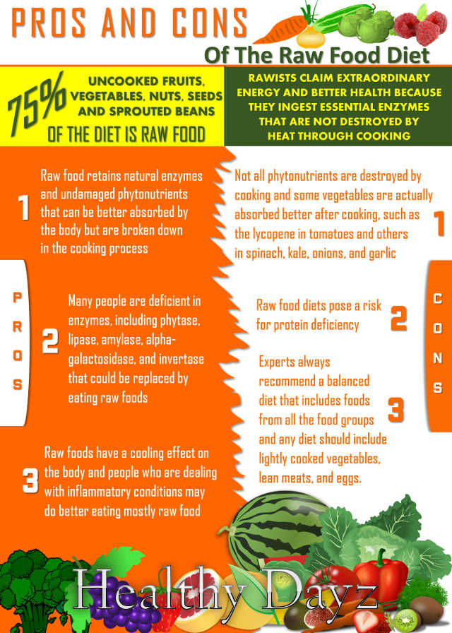 Raw Food infographic
